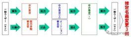 図表3 タイ中古車流通経路現地インタビューより川崎作成