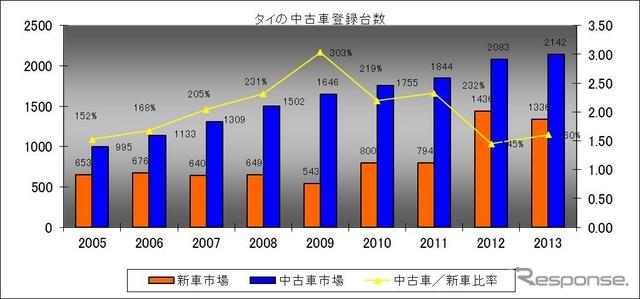 図表1 タイ中古車登録台数推移タイ自動車交通局データより川崎作成