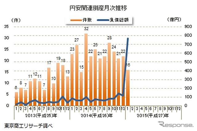 円安関連倒産月次推移《出典 東京商工リサーチ》