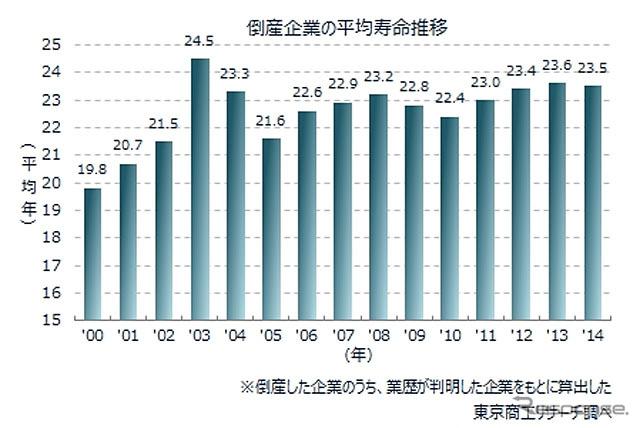 倒産企業の平均寿命推移《出典 東京商工リサーチ》