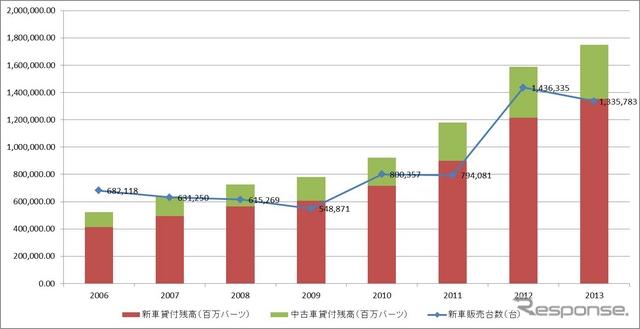 図表1 貸付残高と新車販売台数の推移タイハイヤーパーチェス協会データより川崎作成