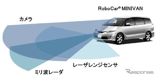 ZMP RoboCar MINIVAN(センサ搭載イメージ)