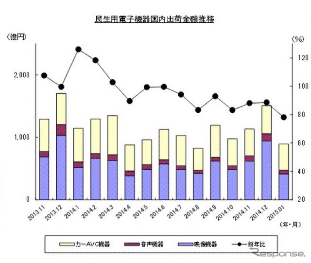 民生用電子機器国内出荷実績の推移(2015年1月)出典:JEITA