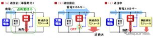 電源制御の動作の仕組み