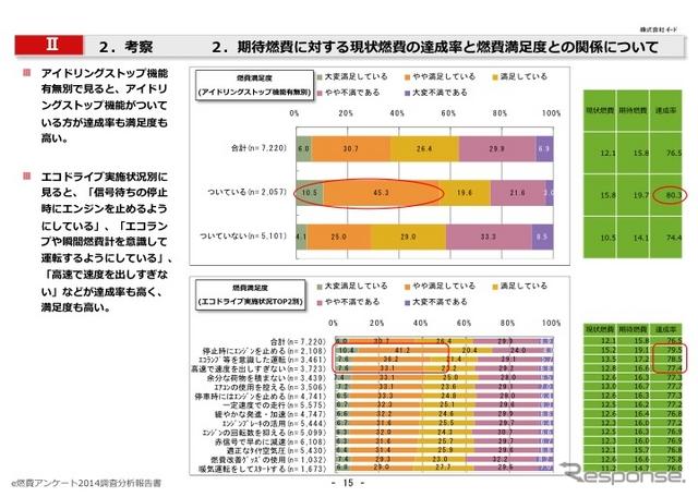 e燃費アンケート2014-2015