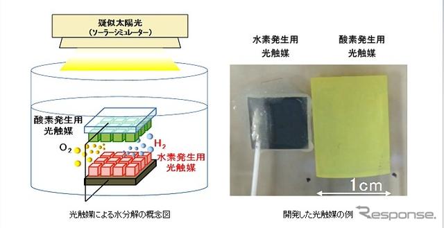 人工光合成の水素製造で世界最高レベルのエネルギー変換効率2%を達成