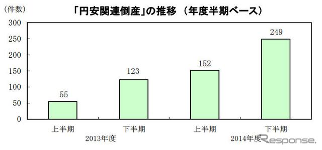 「円安関連倒産」の推移