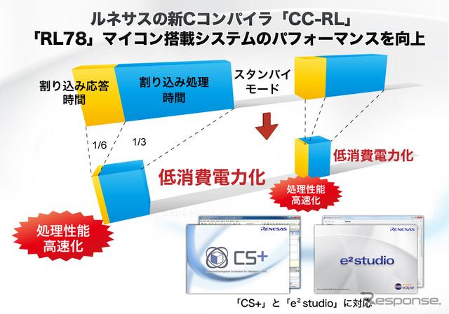 RL78マイコンの処理を高速化するCコンパイラ「CC-RL」