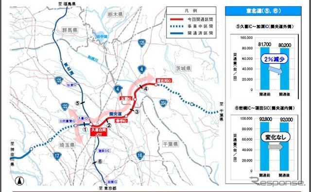 圏央道・久喜白岡JCT〜境古河IC間の開通1週間の交通量調査