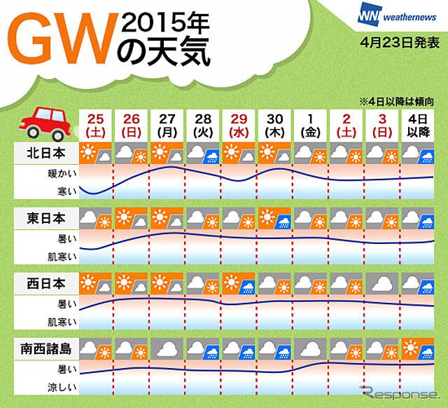 2015年 GWの天気