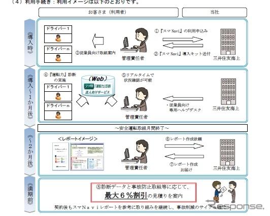 三井住友海上火災保険の企業向け安全運転支援サービス「スマNavi」