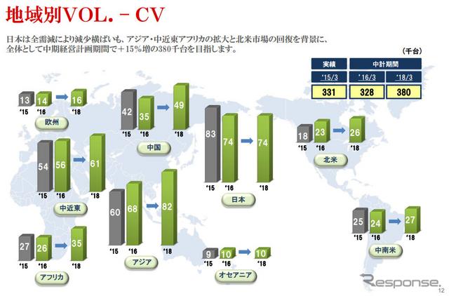 いすゞ自動車 中期経営計画(2015年4月〜2018年3月)