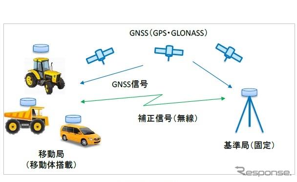 高精度GPS/GNSS RTK ソリューションのシステム構成イメージ