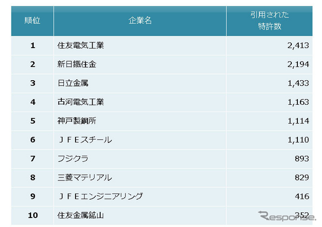 鉄鋼・非鉄金属・金属製品業界 他社牽制力ランキング2014