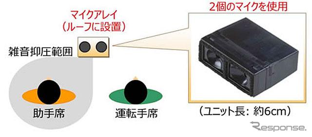 発明を用いたマイクアレイと雑音抑圧範囲