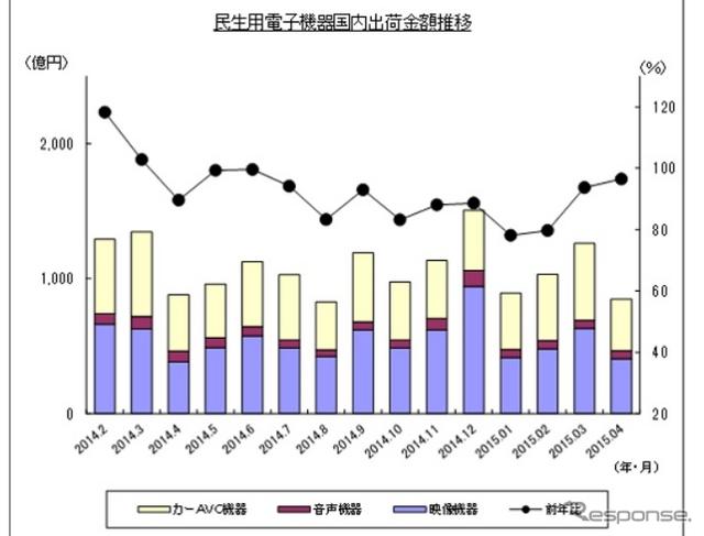 民生用電子機器国内出荷金額の推移(4月)