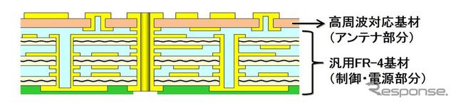 開発製品イメージ図