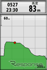 気圧高度計を内蔵し、正確な高度をいつでも表示できる。このように高度の推移をグラフ表示することも可能だ。