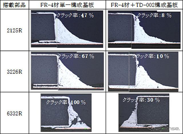 FR-4材単一構成基板とFR-4基板の表層にTD-002を配置した基板のはんだクラック断面