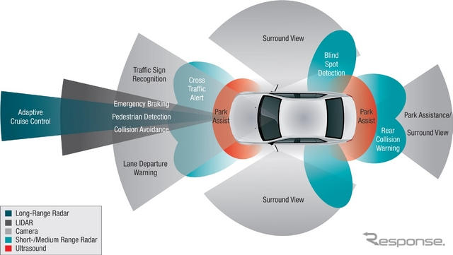 Example of ADAS vision system