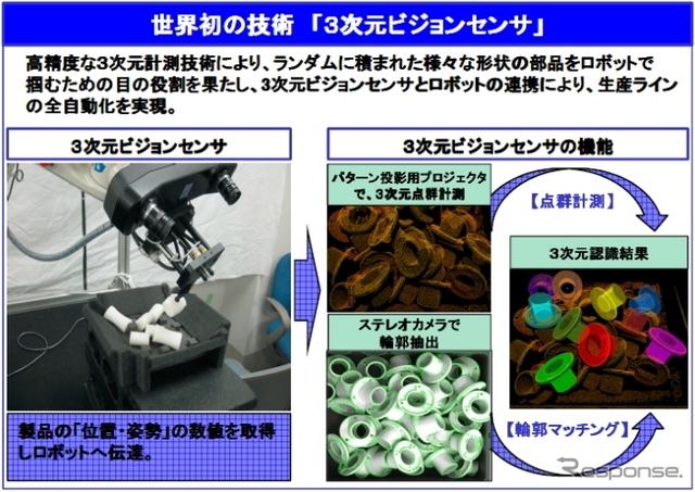 豊田通商が出資する三次元メディアの参考資料