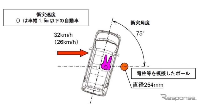 車枠・車体の試験概要