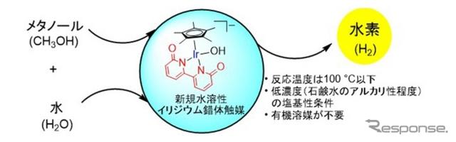 錯体触媒を用いた長時間の連続的な水素生成反応出典:京都大学