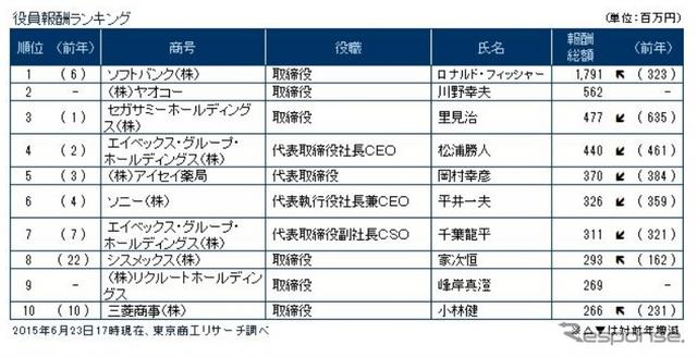 6月23日17時現在の役員報酬ランキング出典:東京商工リサーチ