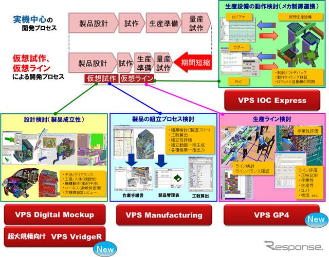 新VPS製品ラインナップデータ提供:日産自動車、富士ゼロックス、京セラドキュメントソリューションズ、ニデック