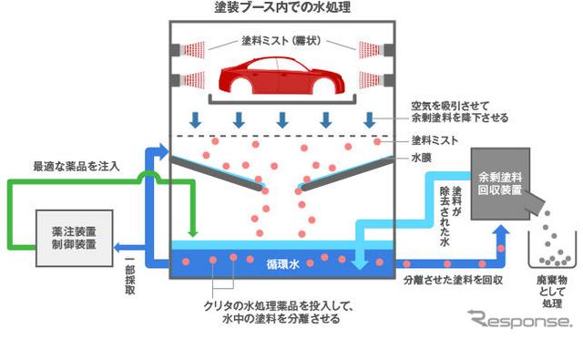 栗田工業、自動車塗装ブース向け水処理薬品のラインナップを拡充