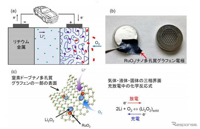 リチウム空気電池とその予想されている反応メカニズム