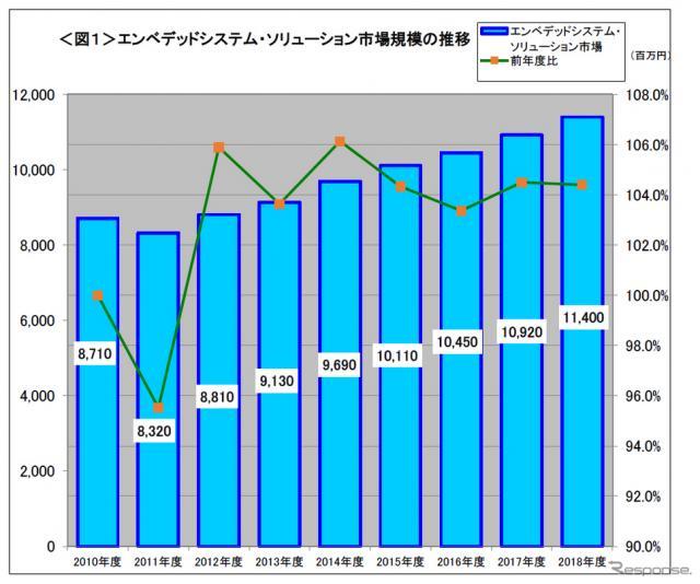 エンベデッドシステム・ソリューション市場規模の推移