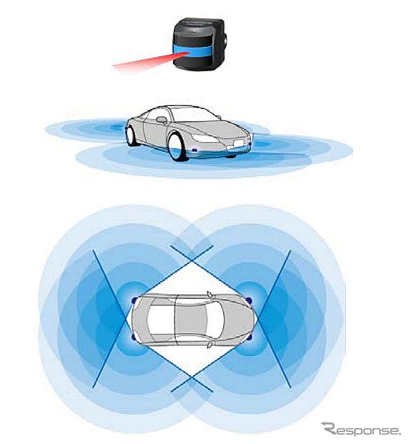 「3D-LiDAR」を搭載したセンシングイメージ