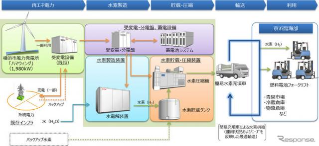 京浜臨海部での低炭素水素活用実証プロジェクトによるサプライチェーン(イメージ)