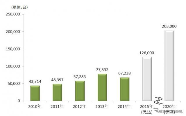 個人向けオートリース(マイカーリース)販売台数推移と予測