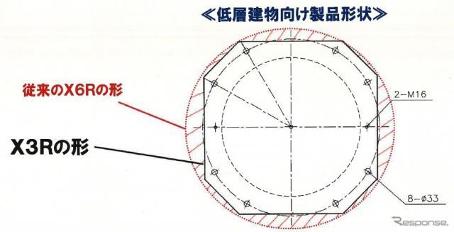 従来の丸型フランジ(X6R)に比べて取付け部(フランジ)の面積・形状をコンパクト化した「高減衰ゴム系積層ゴムX3R」《画像 ブリヂストン》
