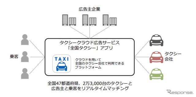 タクシークラウド広告サービス(広告主、乗客、タクシー会社のリアルタイムマッチング・メディア)の仕組み