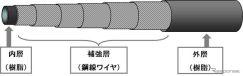 水素充填用ホースの内部構造《画像 ブリヂストン》