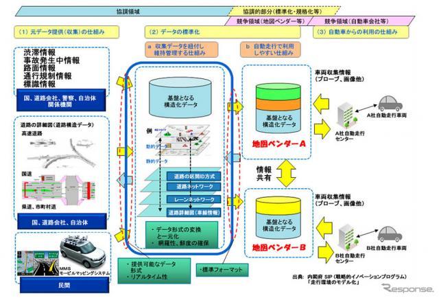ダイナミックマップの対象とする技術概要と本受託事業試作検討範囲