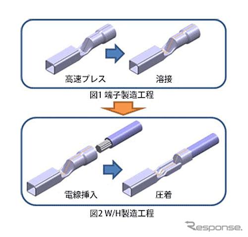 製造工程の比較
