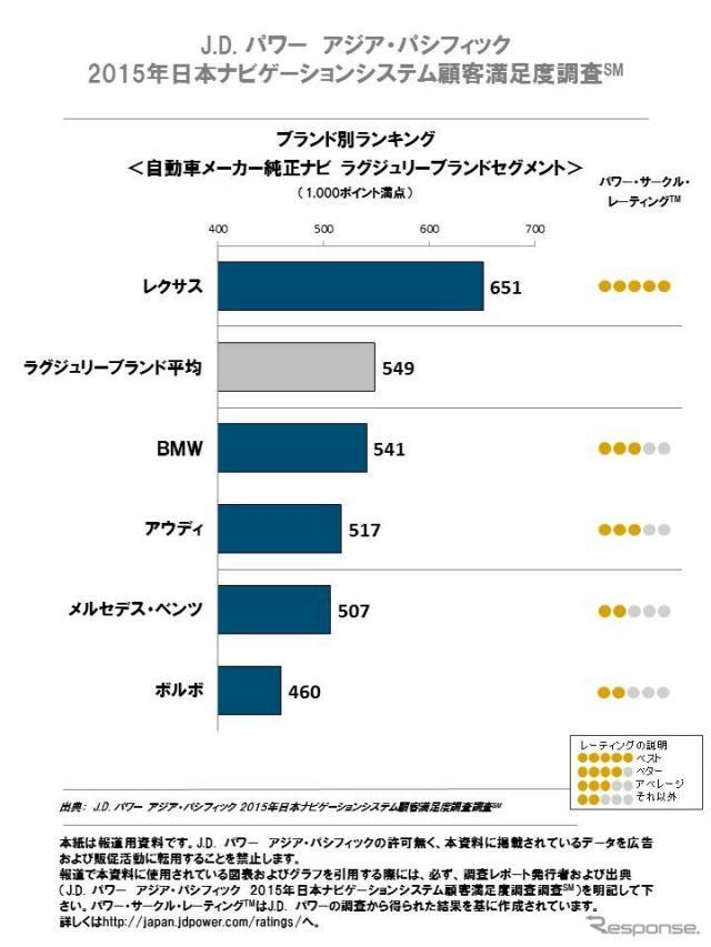 J.D.パワー アジア・パシフィック2015年日本ナビゲーションシステム顧客満足度調査《画像 J.D.パワー アジア・パシフィック》