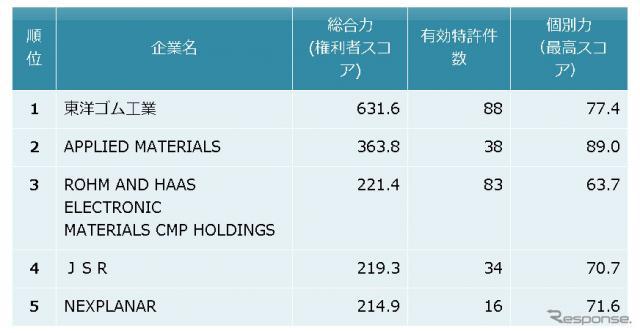 CMP用研磨パッド関連技術 特許総合力トップ5