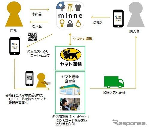 配送サービスのイメージ《画像 ヤマト運輸》