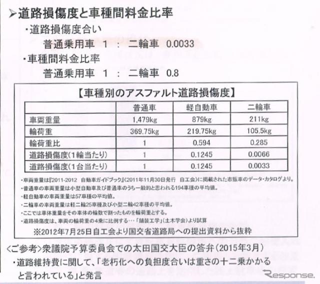 高速道路の車種別アスファルト道路損傷度(出典:日本自動車工業会資料)