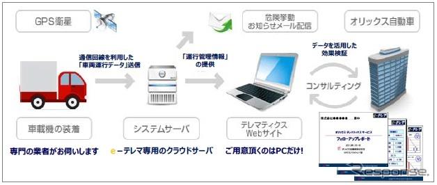 e-テレマックスの仕組み