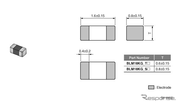 村田製作所 自動車向け電源用フェライトビーズ「BLM18KG SH/THシリーズ」