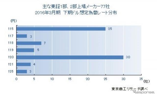 2016年3月期決算「下期想定為替レート」調査結果《画像 東京商工リサーチ》
