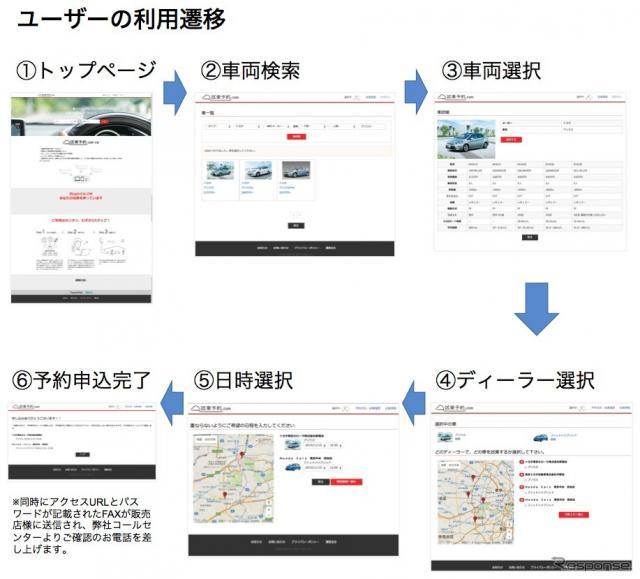 試乗予約.com ユーザーの利用遷移