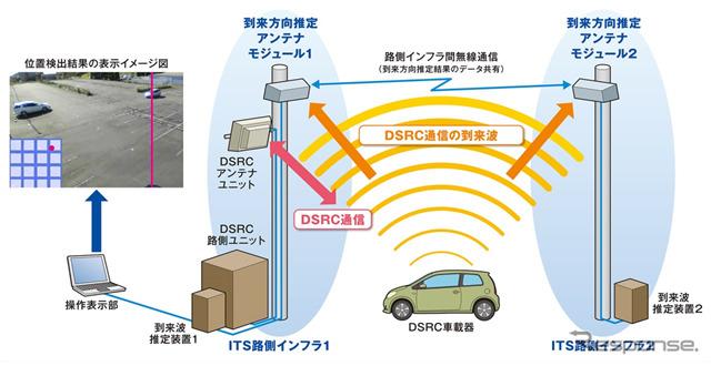 次世代ITS路側インフラ無線技術システム構成図《画像 沖電気工業》