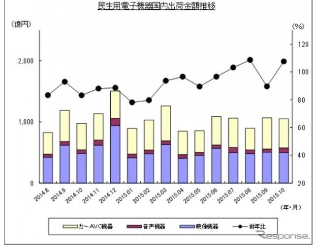 民生用電子機器国内出荷金額の推移(10月)《画像 JEITA》